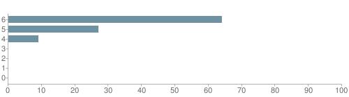 Chart?cht=bhs&chs=500x140&chbh=10&chco=6f92a3&chxt=x,y&chd=t:64,27,9,0,0,0,0&chm=t+64%,333333,0,0,10 t+27%,333333,0,1,10 t+9%,333333,0,2,10 t+0%,333333,0,3,10 t+0%,333333,0,4,10 t+0%,333333,0,5,10 t+0%,333333,0,6,10&chxl=1: other indian hawaiian asian hispanic black white